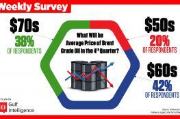 """""""جلف إنتلجنس"""": 60 دولارا متوسط سعر النفط في الربع الأخير"""