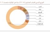 3 من كل 10 عمانيين شباب.. والنسبة الأكبر في مسقط وشمال الباطنة