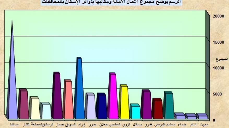 700 مليون ريال عماني قيمة التداول العقاري في الربع الأول من 2017