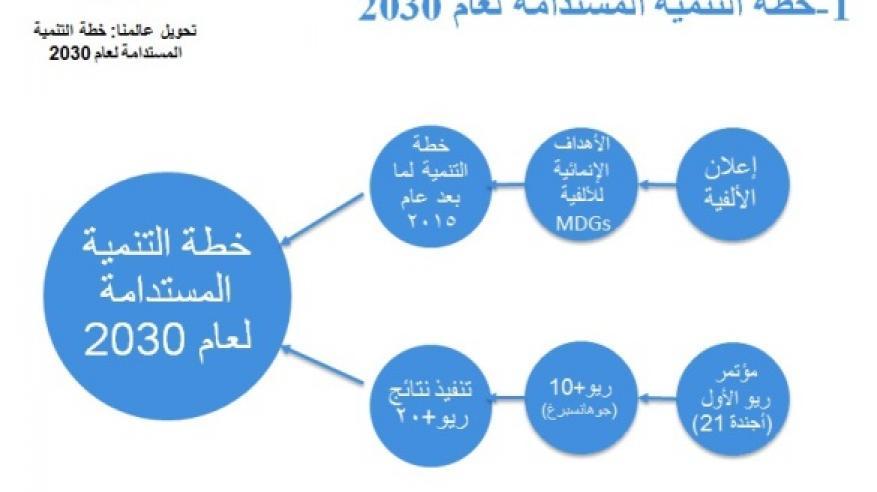 خطة التنمية المستدامة لعام 2030
