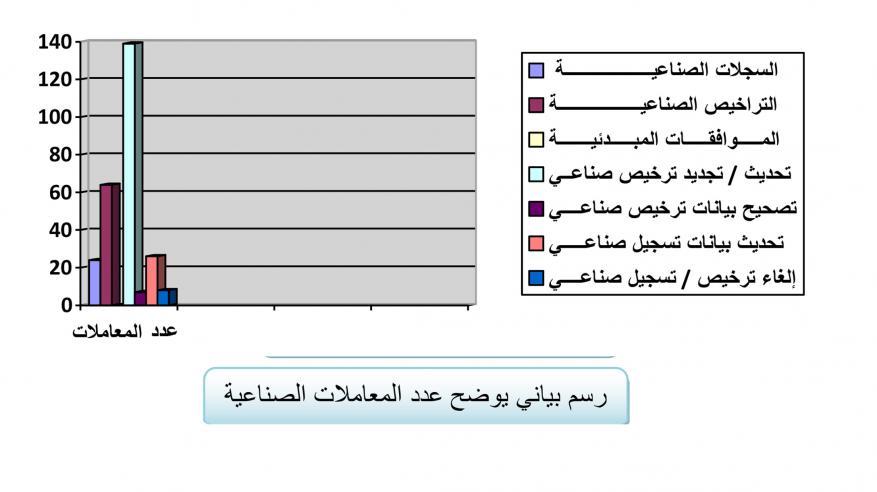 57 ألف معاملة تجارية وصناعية في شمال الباطنة العام الماضي