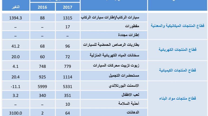 """""""التجارة والصناعة"""": 9258 شهادة إفراج للمنتجات في الربع الأول"""