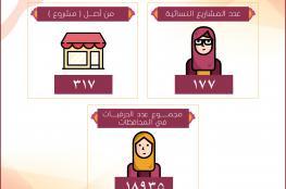 مسقط تحتضن البرنامج الإقليمي لرفع كفاءة المشاريع النسائية