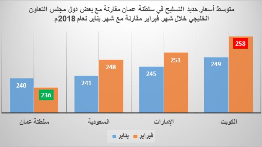 جريدة الرؤية العمانية تراجع أسعار حديد التسليح بالسلطنة