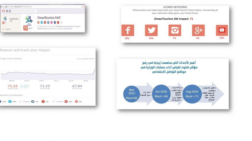"""""""السياحة"""" تتصدر قائمة أفضل المؤسسات الحكوميّة بالسلطنة تفاعلا وتأثيرا على شبكات التواصل الاجتماعي"""
