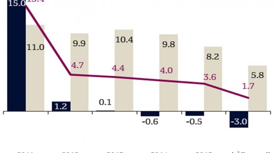 """QNB"" يتوقع انتعاش الاقتصاد القطري بنهاية النصف الثاني من العام الجاري مع بلوغ الإنفاق الحكومي مستويات غير مسبوقة"