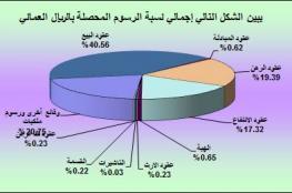 تسجيل أكثر من 5 آلاف قطعة أرض جديدة.. وإصدار 23 ألف سند ملكية