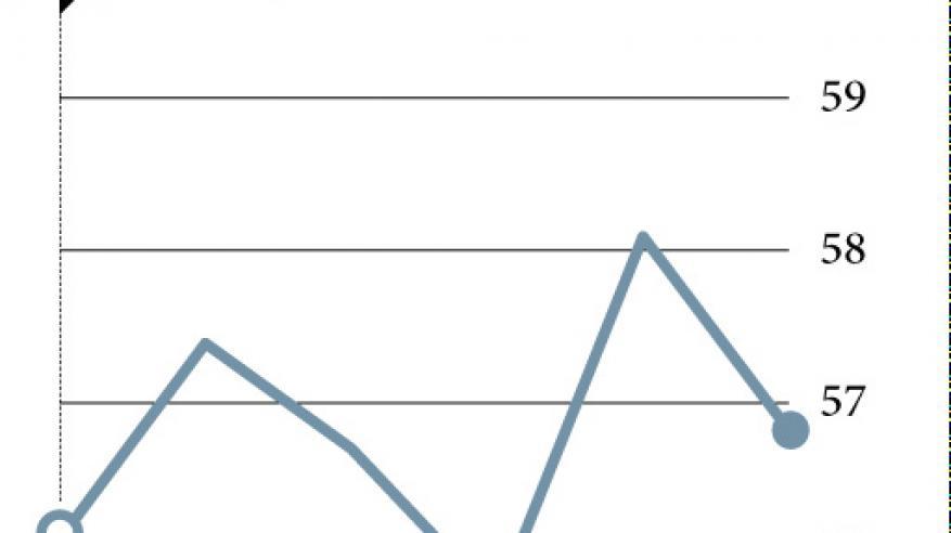 أسعار النفط تهبط وسط مخاوف من زيادة الإنتاج الصخري في أمريكا