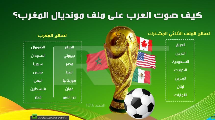 قائمة الدول التي صوتت لصالح وضد المغرب لاستضافة مونديال 2026