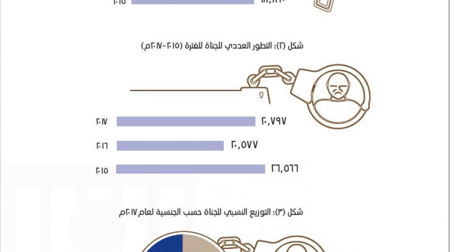 التطور العددي للجرائم