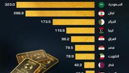 احتياطيات الذهب.jpg