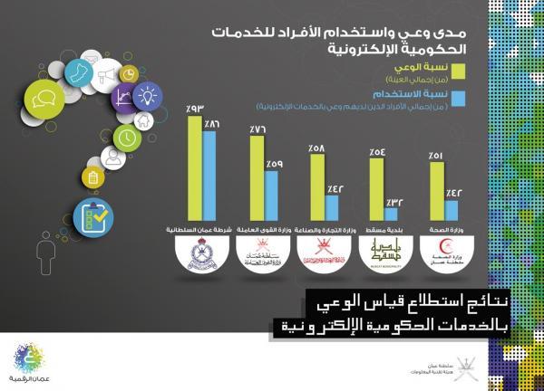 كيفية الحصول على الفيزا الالكترونية لسلطنة عمان