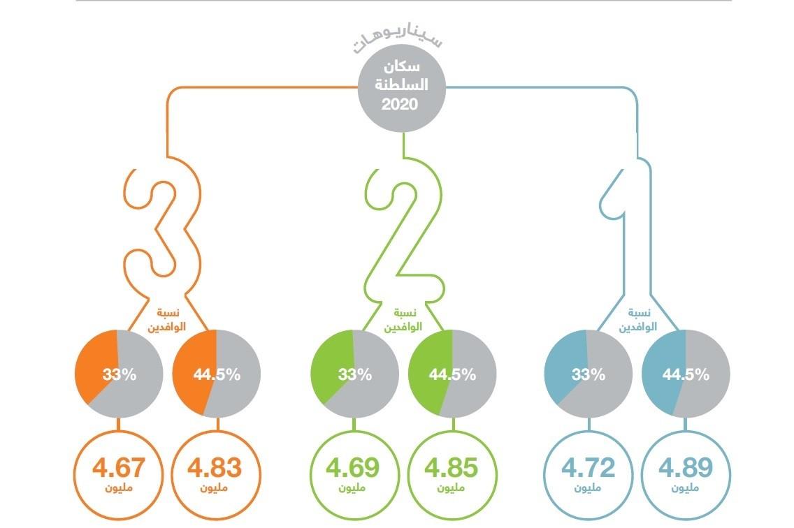 سيناريوهات السكان 2020.jpg