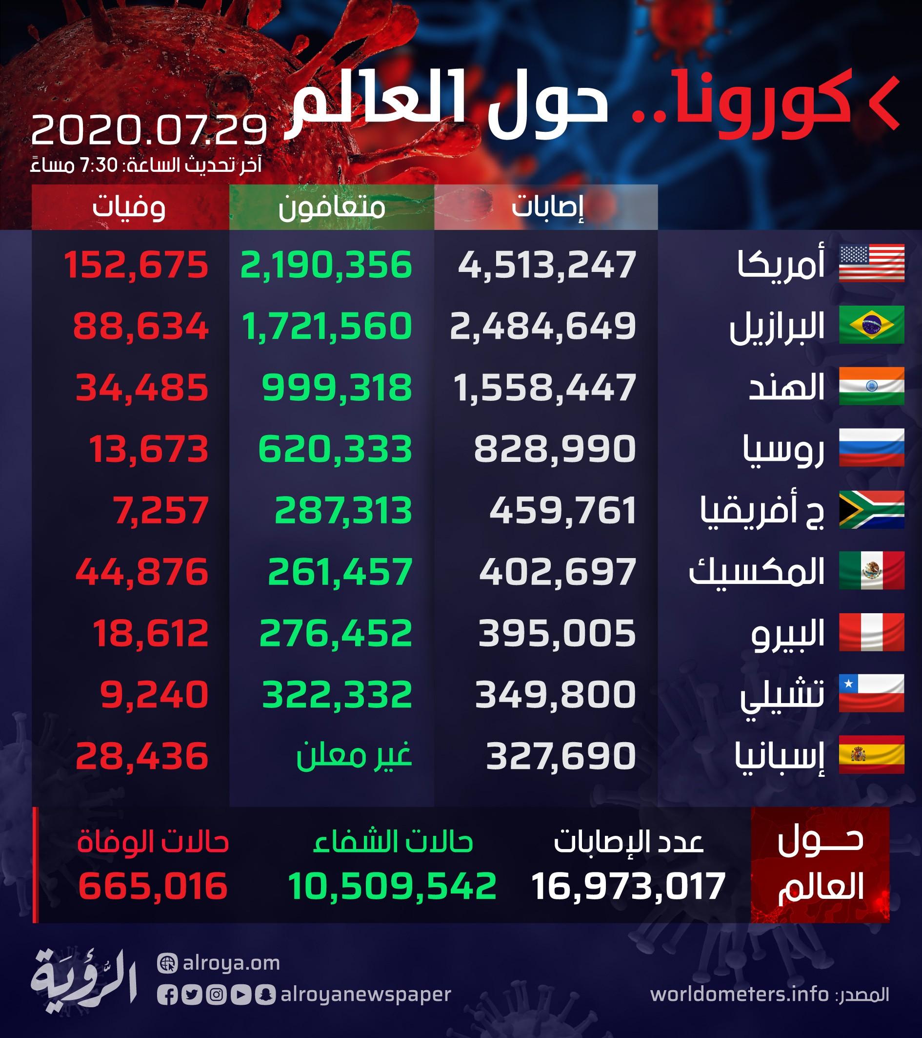 إحصائيات حول -العالم.jpg